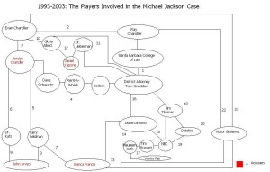 the-players-involved-in-the-mj-case